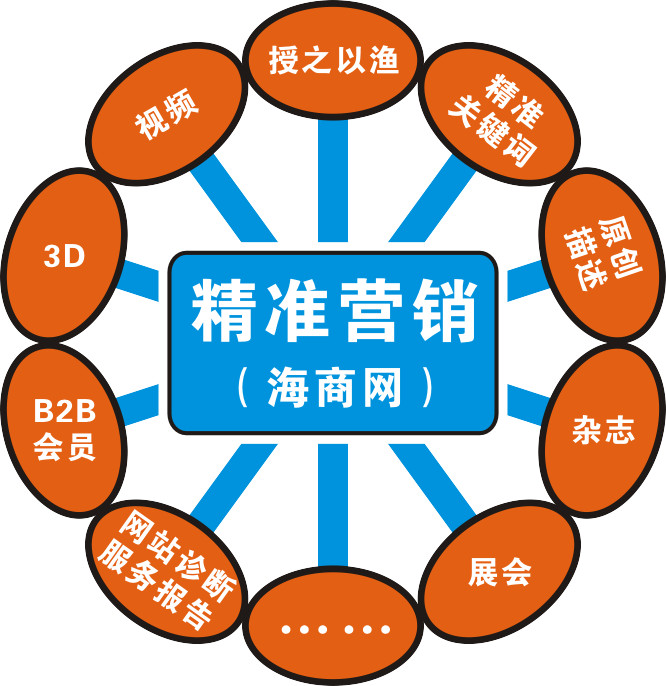 什么是b2b平台_全网营销Online如何产生效果